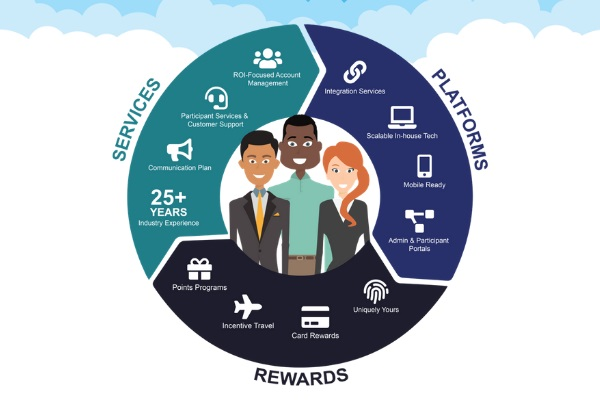 Importance of Business Reward System